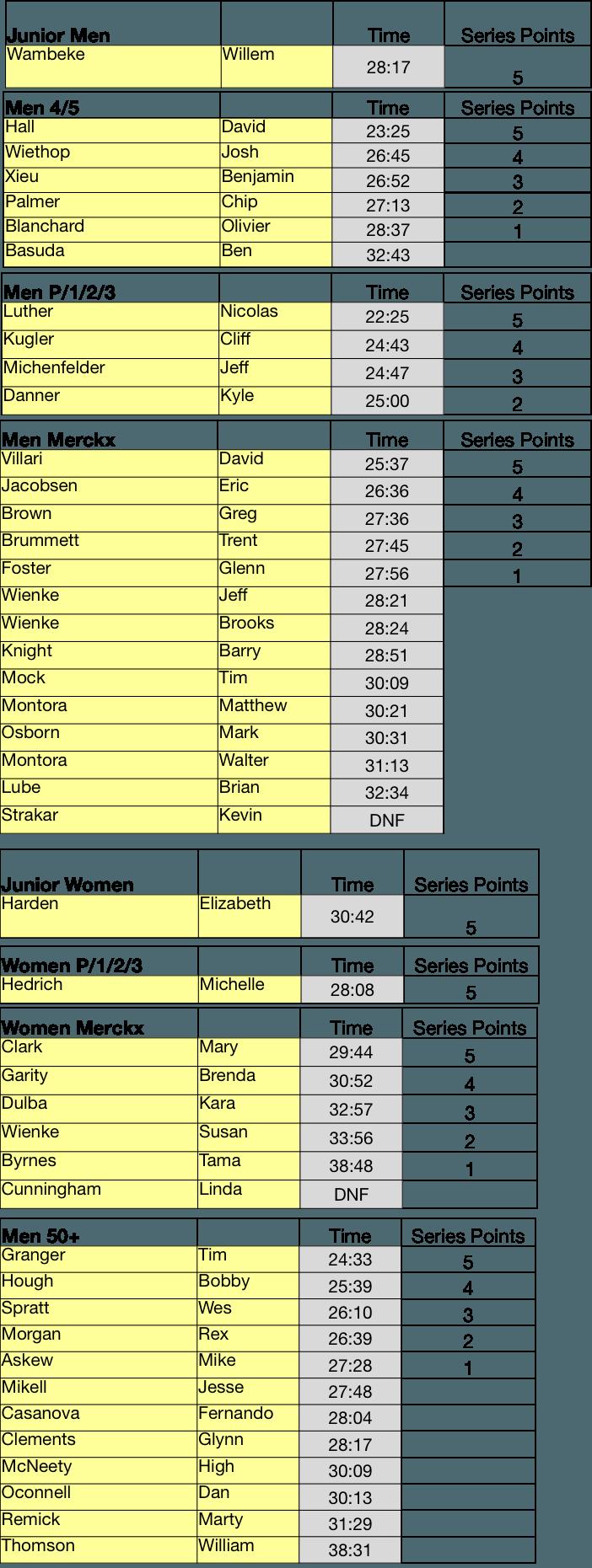 TT1 results 1 column